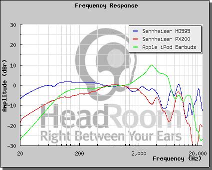 Grafico risposta in frequenza